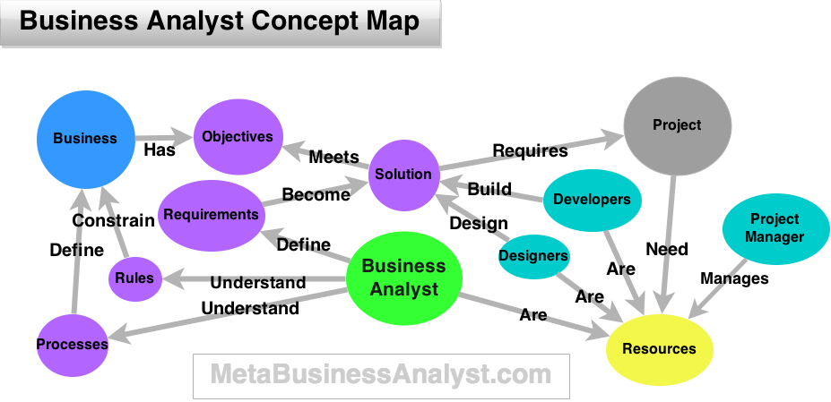 Business Analyst Concept Map