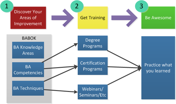 Why an MBA and Business Analysis Certification Might Just Be