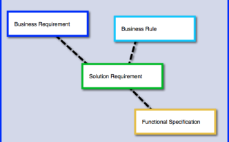 Requirements Traceability Diagram